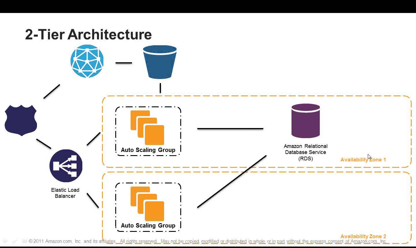 7 Steps to Select the Right AWS Cloud Architecture
