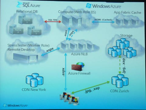 Windows Azure architecture of the demonstration