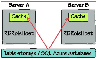 The ASP.NET cache