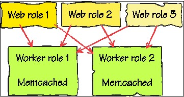 Three web roles accessing data stored in two worker role instances of Memcached