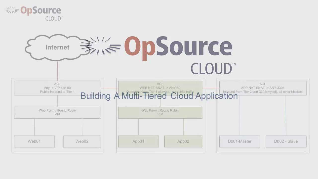 Building a Multi-tier Cloud Application with OpSource Cloud