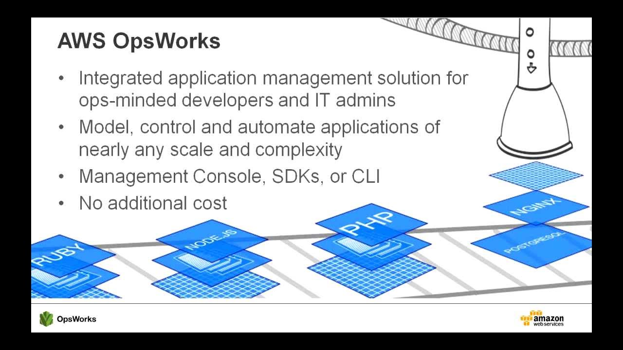 Continuous Integration with AWS OpsWorks