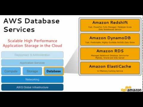 Introduction to Amazon Redshift