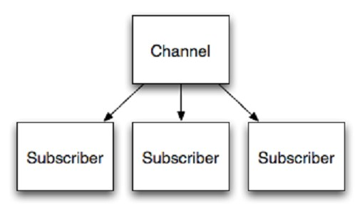 Redis Channels