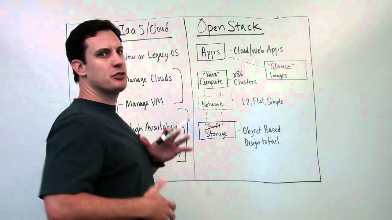 OpenStack Basics Overview