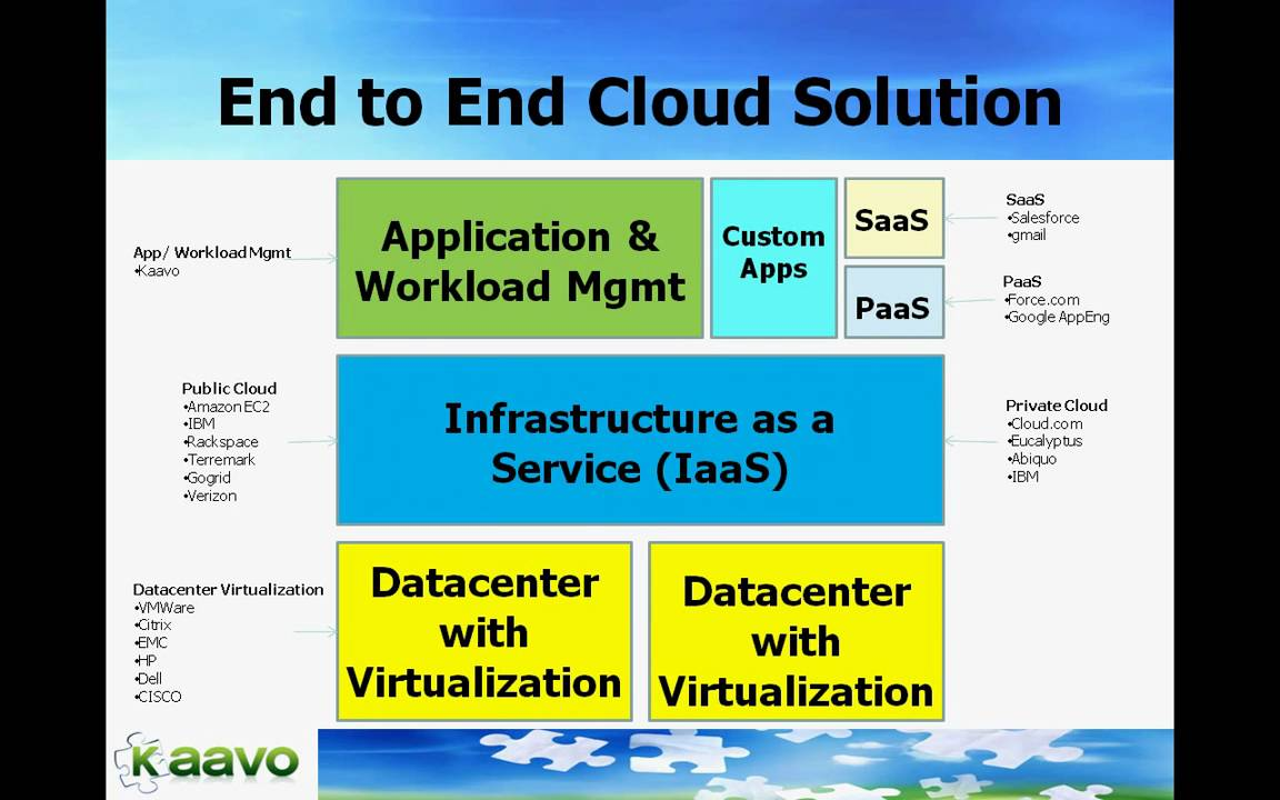 Overall Cloud Architecture with Management