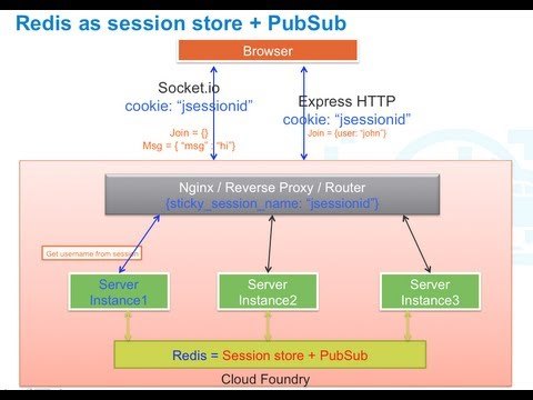 Real Time Apps on Cloud Foundry with Node.js and RabbitMQ
