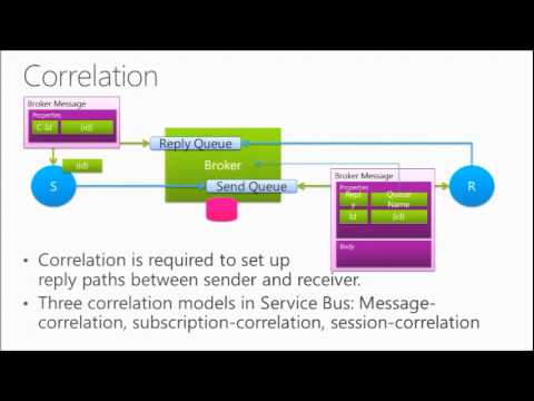 Windows Azure Service Bus Deep Dive