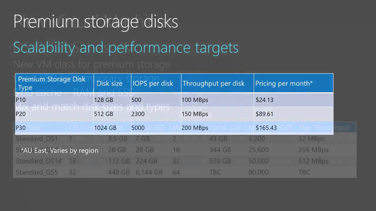 Azure Storage Architecture: Getting the Most out of IaaS Storage