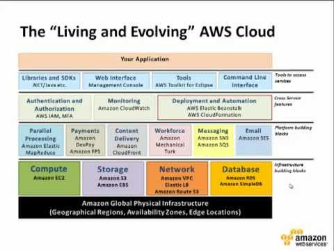 Building Web Applications in the Amazon Web Services Cloud