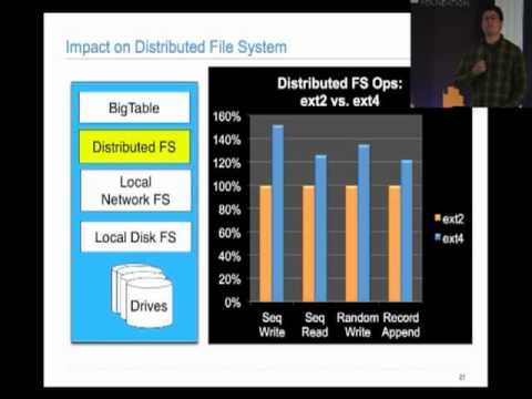 Linux File Systems in the Cloud