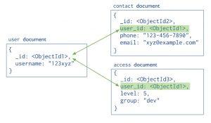 MongoDB vs. RDBMS Schema Design